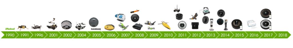 evolution aspirateurs irobot