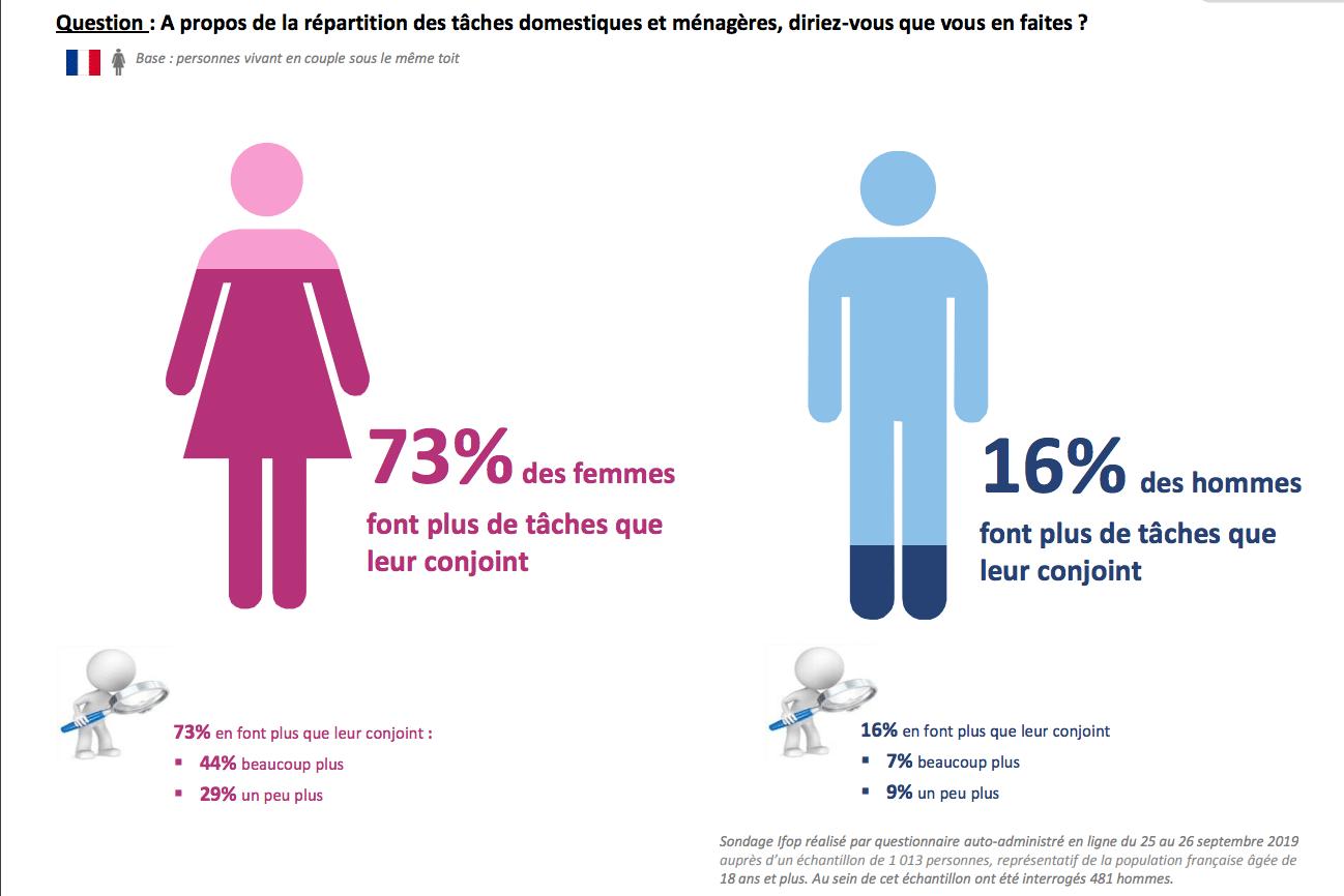 2. infographie taches ménagères couple consolab - Ifop - Les Françaises, les Européennes et les tâches ménagères dans le couple !