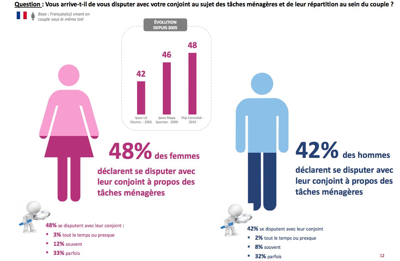 3. infographie taches ménagères couple consolab - Ifop - Les Françaises, les Européennes et les tâches ménagères dans le couple !