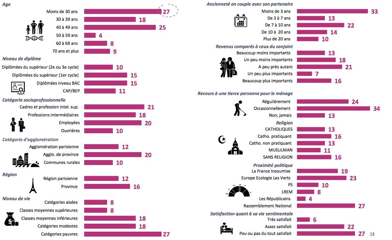 4. infographie taches ménagères couple consolab - Ifop - Les Françaises, les Européennes et les tâches ménagères dans le couple !