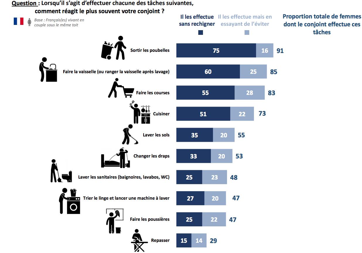 5. infographie taches ménagères couple consolab - Ifop - Les Françaises, les Européennes et les tâches ménagères dans le couple !