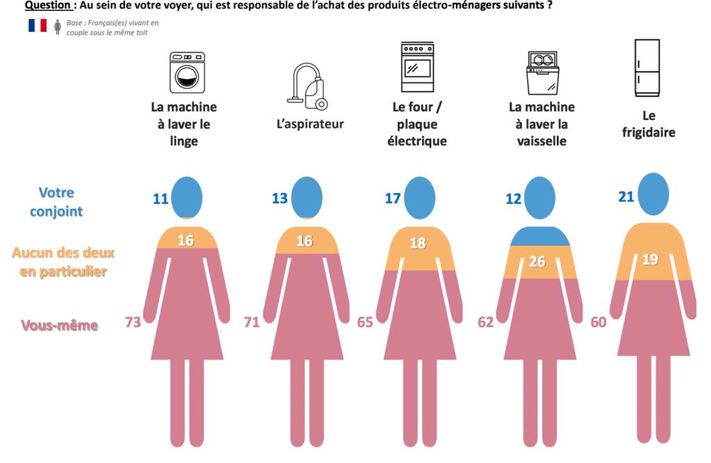 6. infographie taches ménagères couple consolab - Ifop - Les Françaises, les Européennes et les tâches ménagères dans le couple !