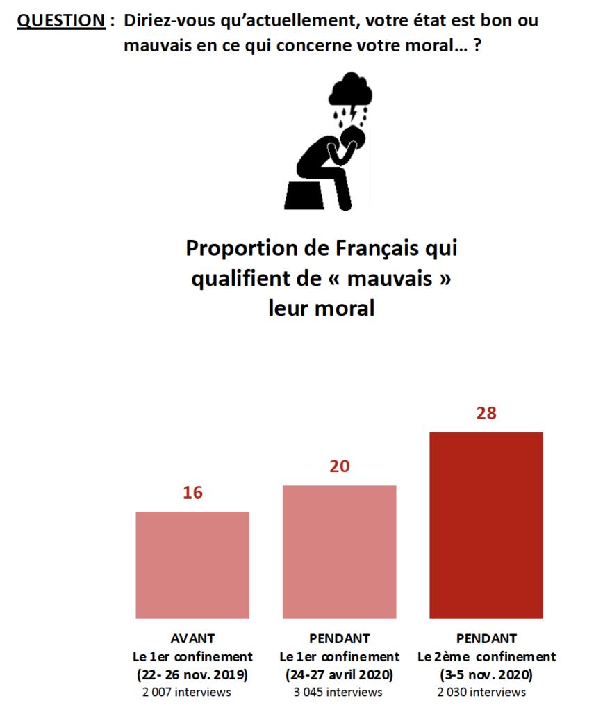 reconfinement moral français